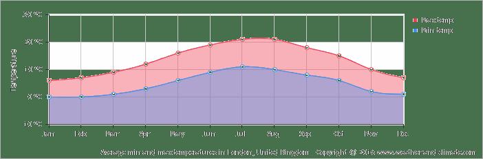 Průměrné teploty během roku v Londýně